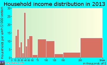 El Granada household income distribution
