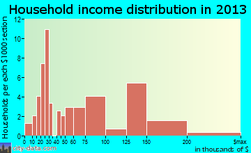 Elkhorn household income distribution