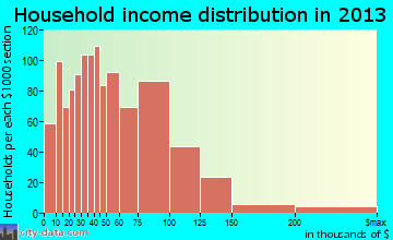Mandan household income distribution