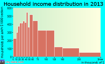 Elk Grove household income distribution