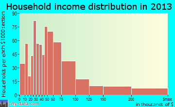 El Sobrante household income distribution