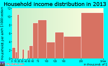 Emerald Lake Hills household income distribution
