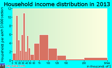 Tioga household income distribution
