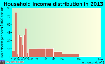 Escalon household income distribution