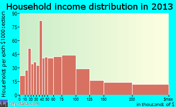 Aurora household income distribution