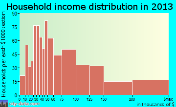Avon household income distribution