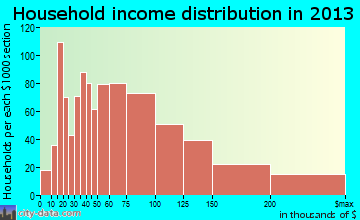 Avon Lake household income distribution