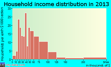 Ballville household income distribution