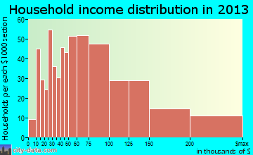 Bay Village household income distribution
