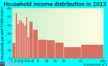 Beachwood household income distribution