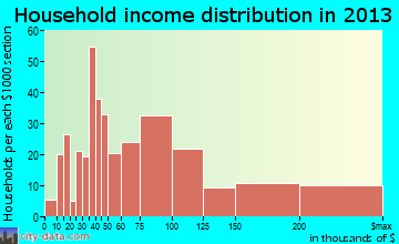 Beckett Ridge household income distribution