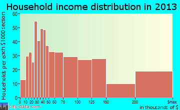 Brecksville household income distribution