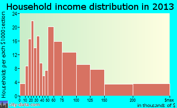 Felton household income distribution