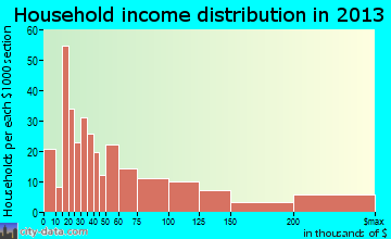 Chagrin Falls household income distribution