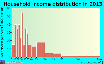 Clyde household income distribution