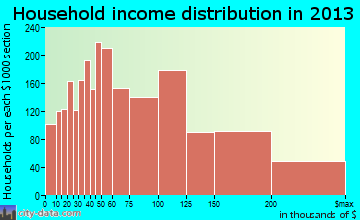 Folsom household income distribution