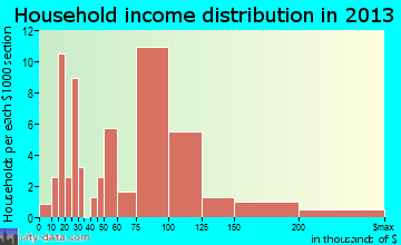 Commercial Point household income distribution