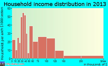 Covedale household income distribution