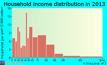 Devola household income distribution