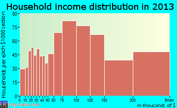 Foster City household income distribution