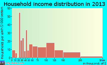 Greentown household income distribution