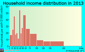 Groveport household income distribution