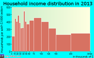 Fremont household income distribution