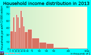 Heath household income distribution