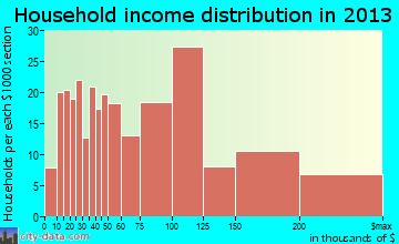 Highland Heights household income distribution