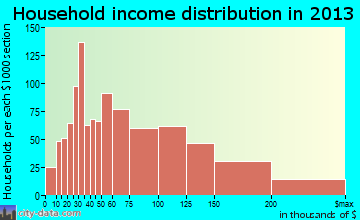 Hilliard household income distribution