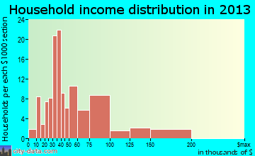 Hunter household income distribution