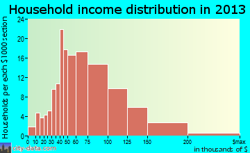 Lake Darby household income distribution