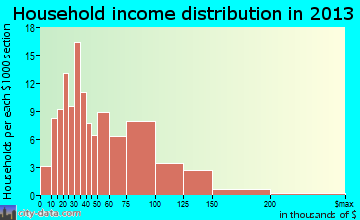 Lagrange household income distribution