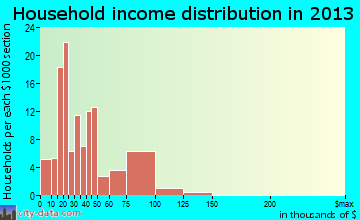Leavittsburg household income distribution