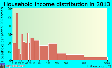 Loveland household income distribution