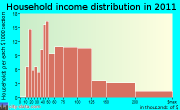 Mack North household income distribution