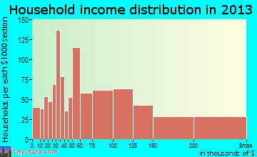Mason household income distribution