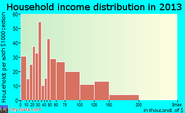 Golden Hills household income distribution
