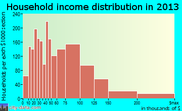 Mentor household income distribution