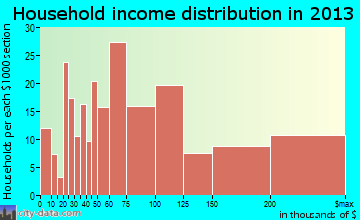 Gold River household income distribution