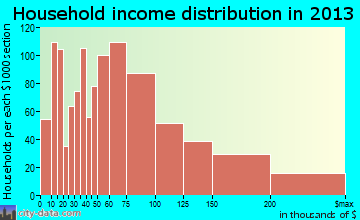 Goleta household income distribution