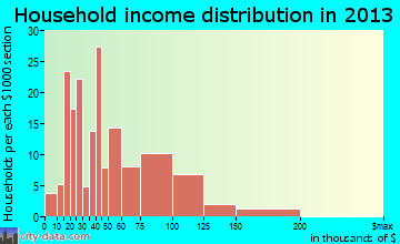 Mineral Ridge household income distribution