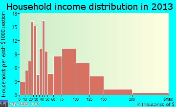 Minster household income distribution