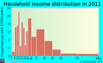Monfort Heights East household income distribution