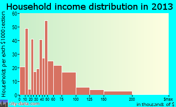 Gonzales household income distribution