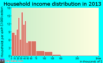 Morrow household income distribution