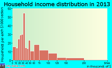 Mount Carmel household income distribution