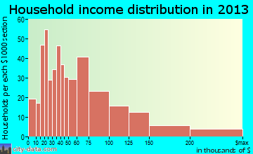 Grand Terrace household income distribution
