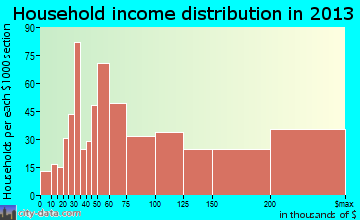 Granite Bay household income distribution