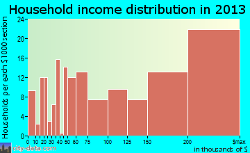 New Albany household income distribution